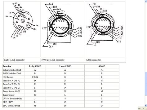 4l80e Transmission Wiring Diagram 2008 by Wiring Diagram For 4l60e Transmission Volovets Info