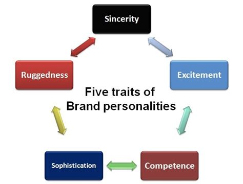 Five Traits Of Brand Personality