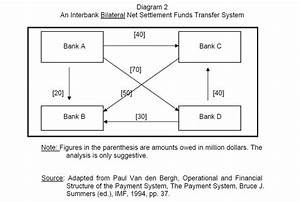 Risks In Large Value Payment Systems
