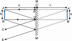 Position Of Image Formed In A Plane Mirror
