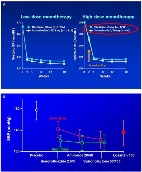 comparison  single  combination diuretics  glucose