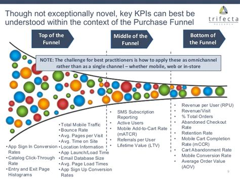 Benchmarking Mobile Kpis & Best Practices Among Retailers