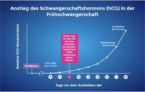 Ab Wann by Ab Wann Schwangerschaftstest Machen Clearblue