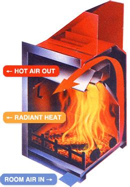 efficient gas fireplace inserts how does a fireplace blower work fireplaceblowersonline com