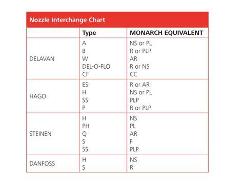 Interchange Chart