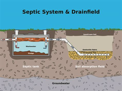 Septic Vs. Sewer System If You Live In Great Neck In