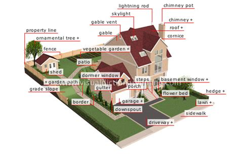 built in vent house location exterior of a house exterior of a