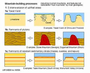 Geological Diagrams Ii