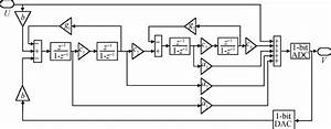 Block Diagram Of The Traditional 4th
