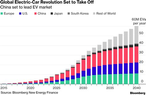 China Is Leading A Surge In Electric