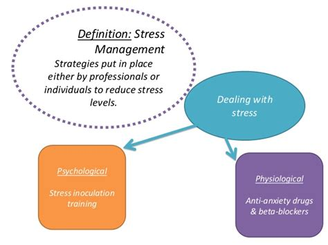 Phys Stress Management Drugs