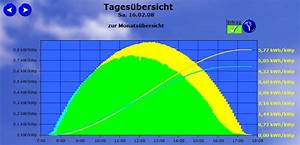 Kwp Berechnen : dachneigung einer photovoltaik anlage auswirkungen auf den ertrag ~ Themetempest.com Abrechnung