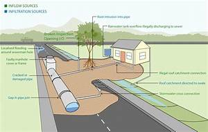 Reducing Stormwater In The Sewer  Byron Shire