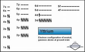 How To Find A Electron Configuration For Yttrium