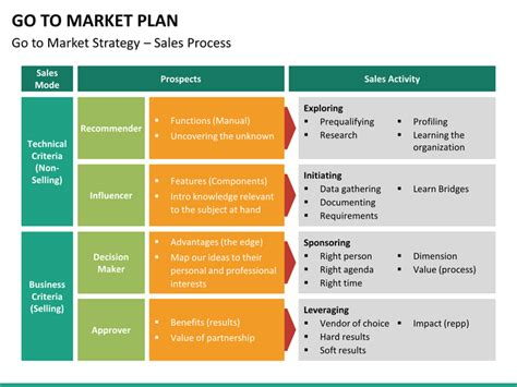 go to market plan template go to market plan powerpoint template sketchbubble
