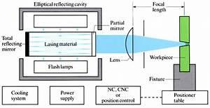 Laser Beam Welding - Openlearn