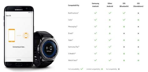samsung publishes gear s3 compatibility list for android and ios tizen experts