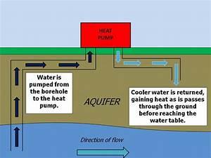 Ground Source Heat Pumps  Open Loop  Closed Loop
