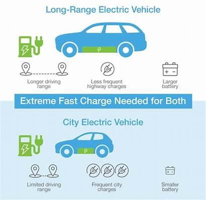 Electric Range Vehicles