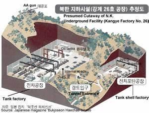 North Korea's Underground Facilities