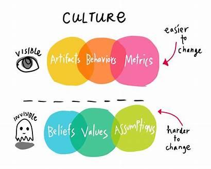Culture Rituals Ritual Invisible Adaptation Visible Driven