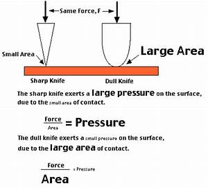 Pressure - Physics | Socratic