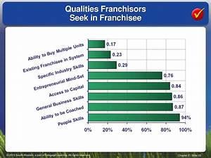PPT - Small Business, Entrepreneurship, and Franchises ...