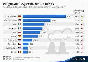 Co2 Ausstoß Berechnen Auto : infografik die gr ten co2 produzenten der eu statista ~ Themetempest.com Abrechnung