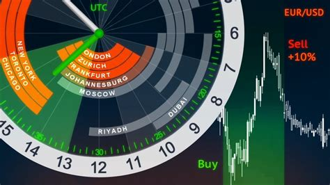 forex market trading hours  sessions mydigitrade