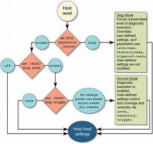 Oracle Ilom Properties That Affect Post Behavior
