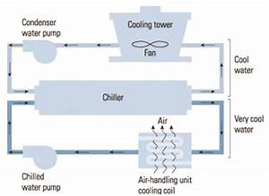 Water Cooled Chiller Plant Diagram