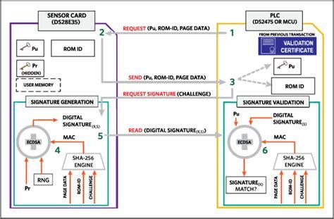 ecdsa based authentication redefines  secure sensor