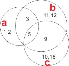 Graphics Create Venn Diagram Mathematica Stack Exchange