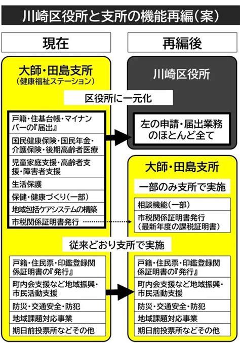 川崎 市 課税 証明 書