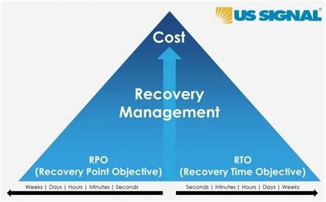 cost pyramid  recovery management  rpo  rto