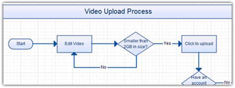 Useful Flowchart Tips Create Better Flowcharts