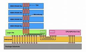 Executing The Dimm Sidestep  Movements In High Bandwidth