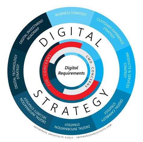 Digital Strategist - 17 best images about digital transformation on