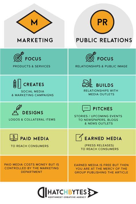 And Marketing - marketing vs relations pr hatchbytes