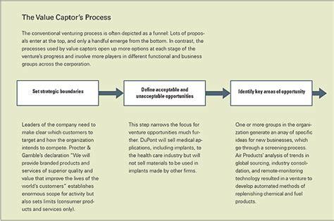 captors process