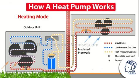 heat pump works youtube