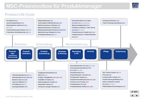 msc praxistoolbox fuer produktmanager methoden tools und