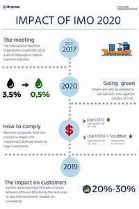 Steel Price Increase Chart New Imo 2020 Regulation Db Group