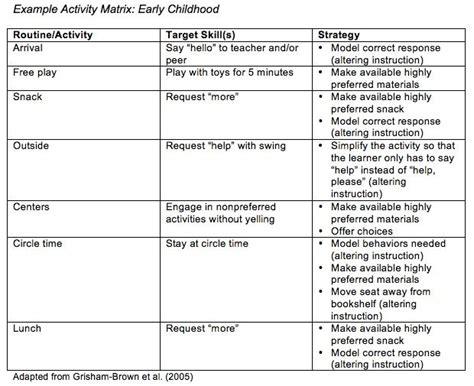 early childhood teaching practice daily checklist 507 | 383cc3d9fdff08ab87ae9ac81a6521a1