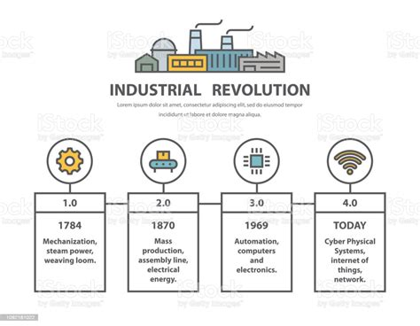 Industrial Revolution Timeline Infographic Design In Line
