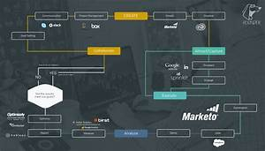 The Enterprise Marketing Tech Stack Diagram And Flow