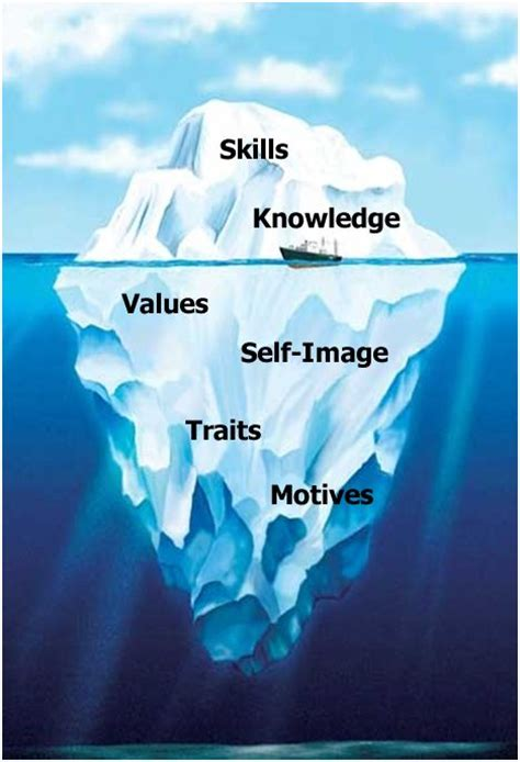 icebergmodel  iceberg model team building quotes