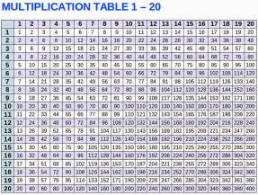 20 Multiplication Table Chart