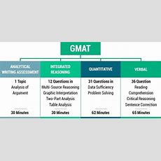 What Is The Highest Gmat Score Obtained By A Resident Indian? Quora
