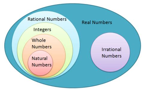 Whole Number Integer Vvenn Diagram by Math Misconception Incorrect Real Number System Diagram